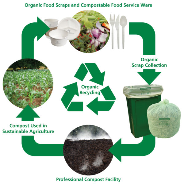 Zero Waste Diagram_REVA