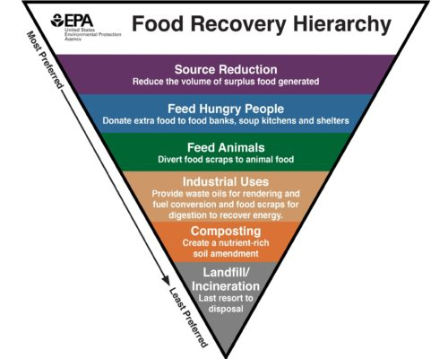 The US EPA Food Recovery Hierarchy.  Click the image to learn more.